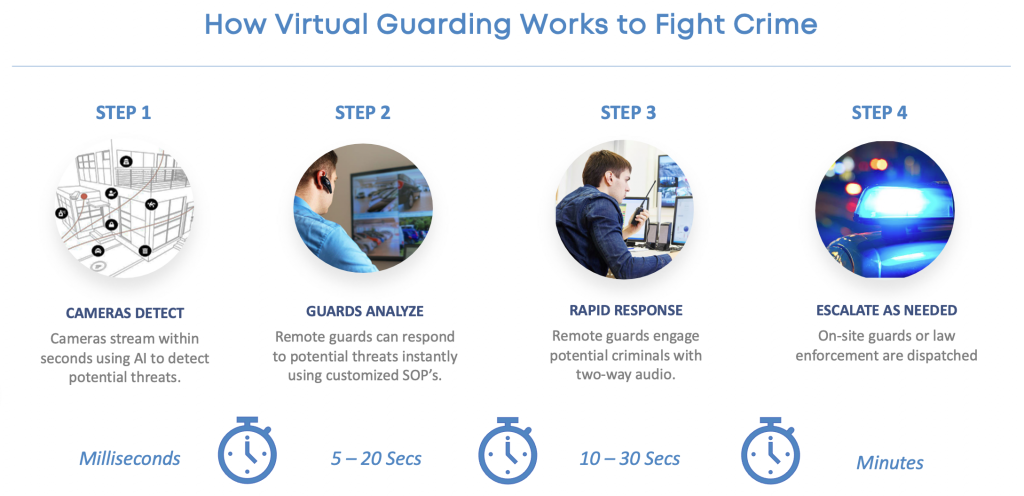 how virtual guarding works