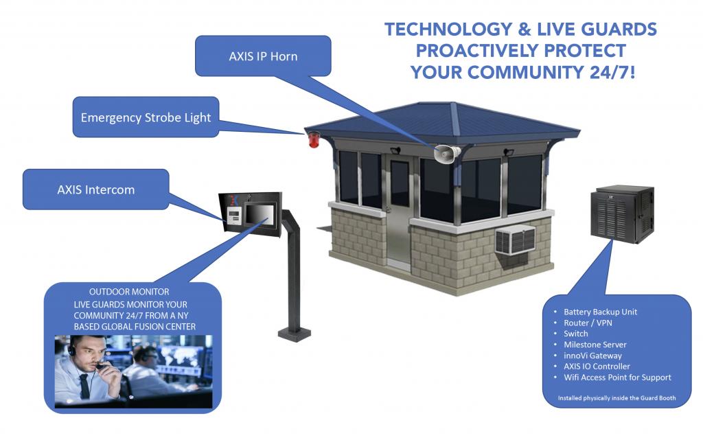 virtual gatehouse